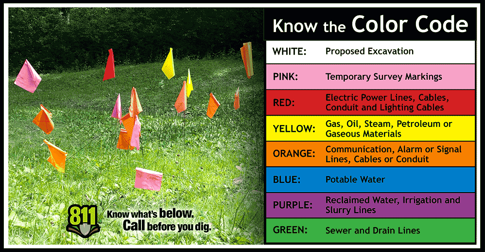 Photo of utility flags and chart detailing what each color means